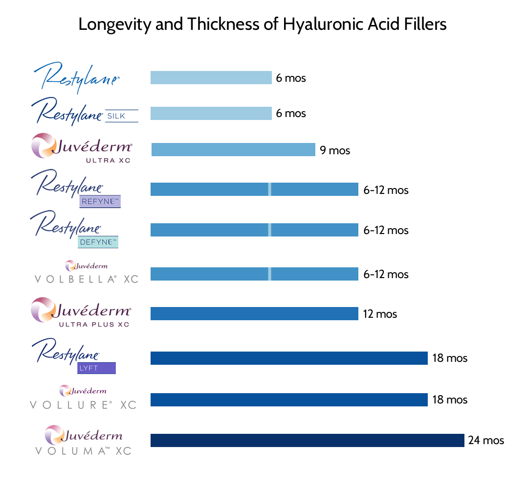 Longevity of hyaluronic acid fillers